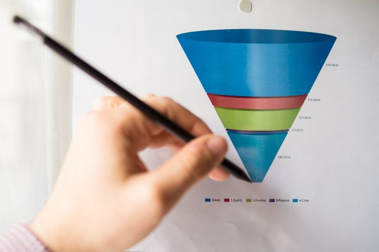 SAAS Marketing Funnel Stages