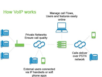 Decoding VoIP phone systems