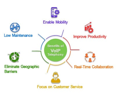 How Voip can help to increase business productivity